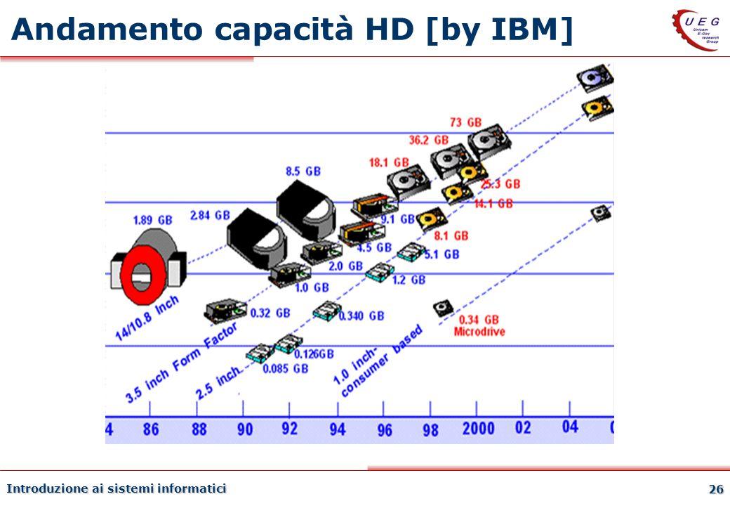 Andamento capacità HD [by IBM]